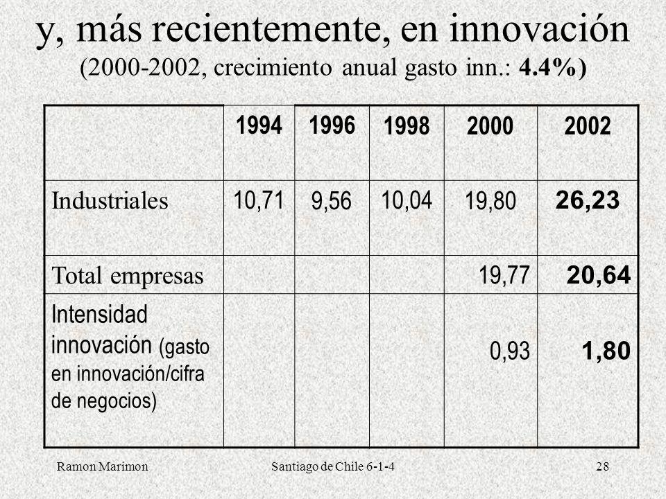 Ramon MarimonSantiago de Chile 6-1-428 y, más recientemente, en innovación (2000-2002, crecimiento anual gasto inn.: 4.4%) 19941996199820002002 Indust