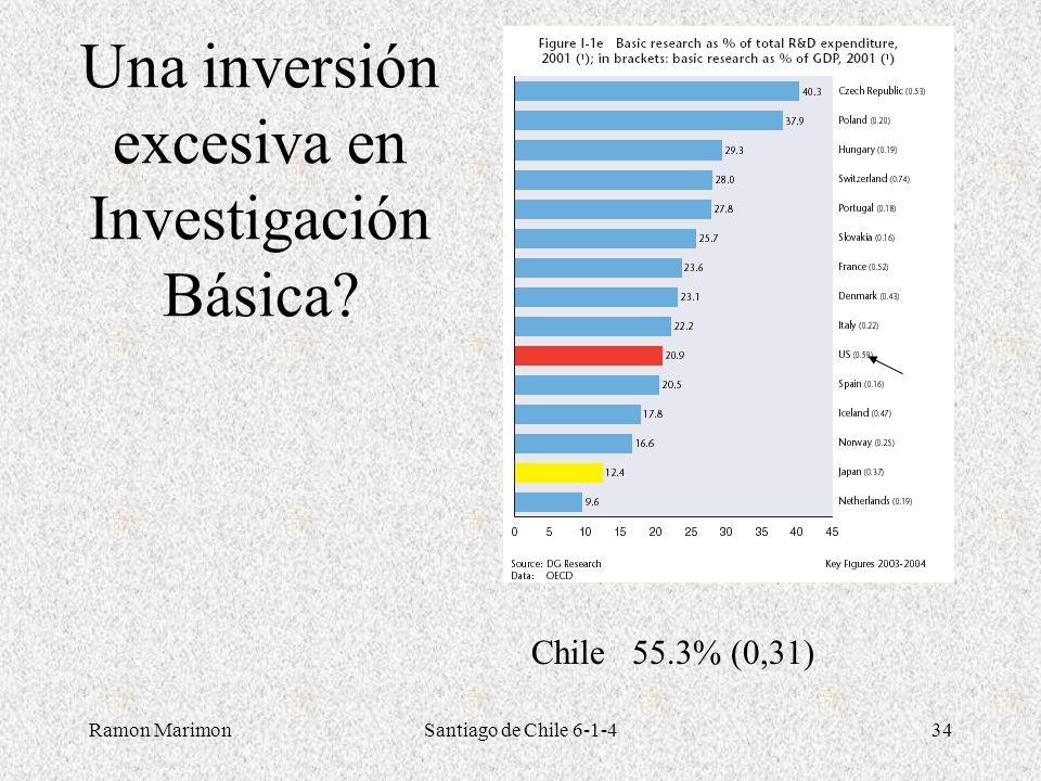 Ramon MarimonSantiago de Chile 6-1-434 Una inversión excesiva en Investigación Básica? Chile 55.3% (0,31)