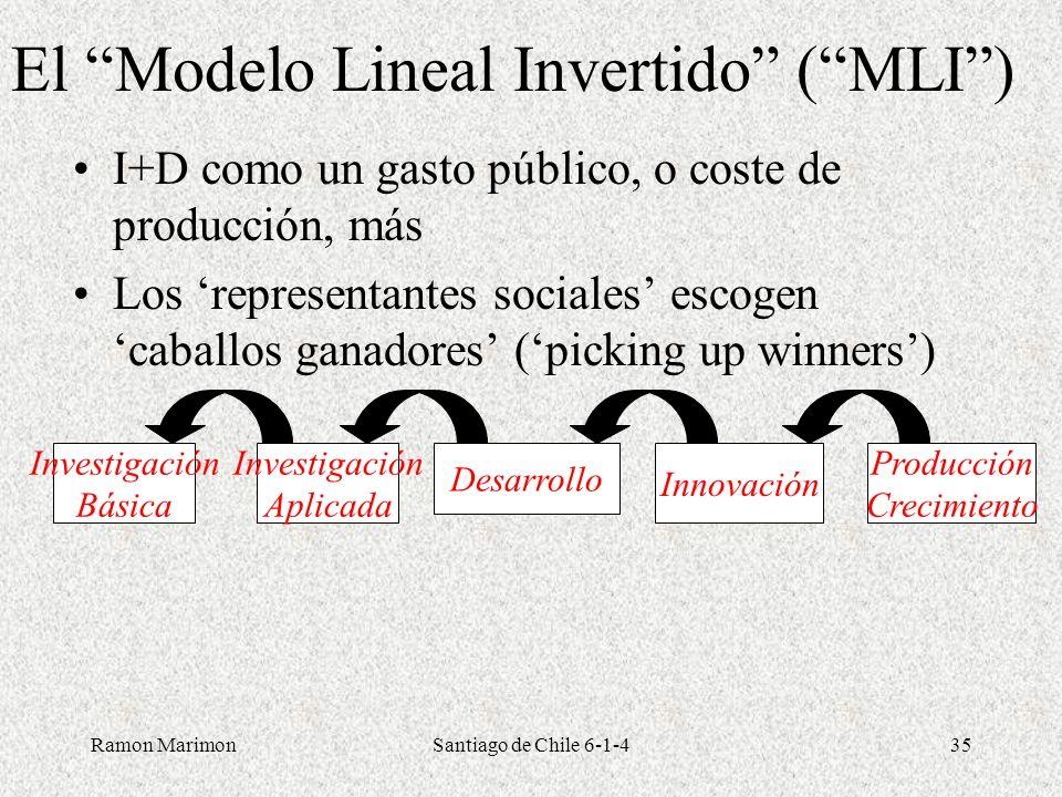 Ramon MarimonSantiago de Chile 6-1-435 El Modelo Lineal Invertido (MLI) I+D como un gasto público, o coste de producción, más Los representantes socia