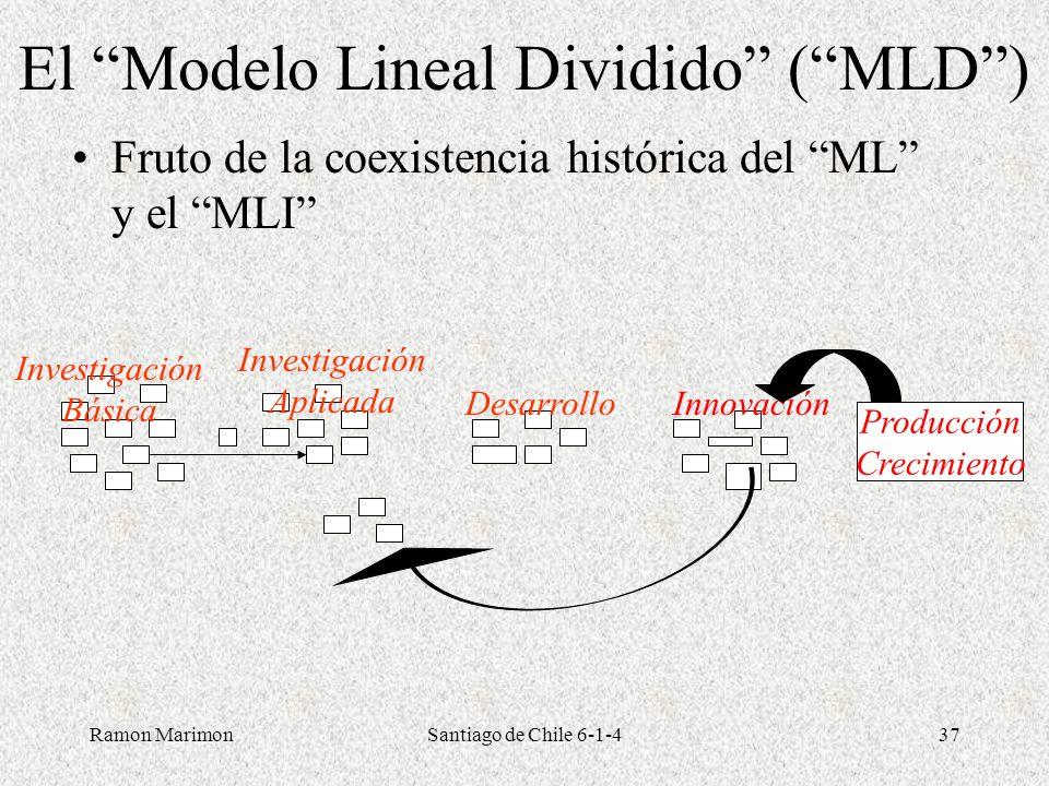 Ramon MarimonSantiago de Chile 6-1-437 El Modelo Lineal Dividido (MLD) Fruto de la coexistencia histórica del ML y el MLI Investigación Aplicada Produ