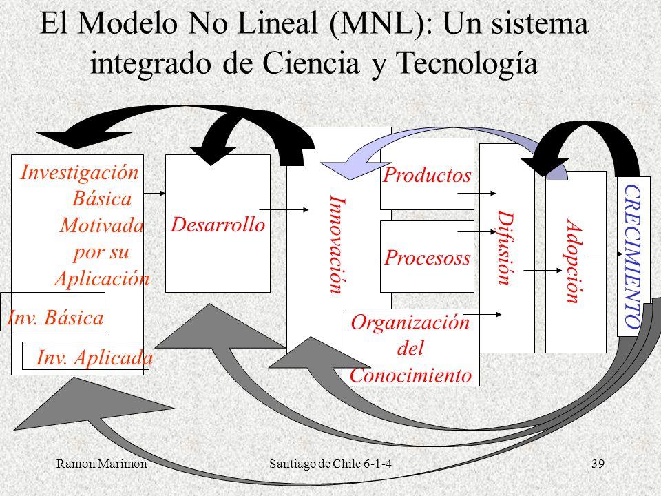 Ramon MarimonSantiago de Chile 6-1-439 El Modelo No Lineal (MNL): Un sistema integrado de Ciencia y Tecnología Desarrollo Innovación Productos Proceso