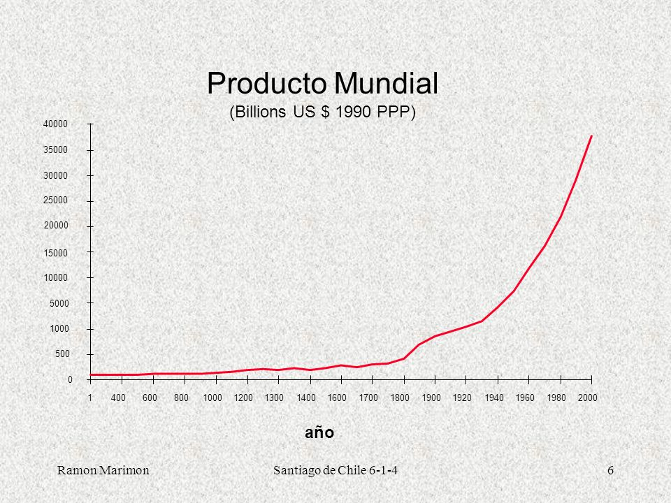 Ramon MarimonSantiago de Chile 6-1-46 Producto Mundial (Billions US $ 1990 PPP) año 0 500 1000 5000 10000 15000 20000 25000 30000 35000 40000 14006008