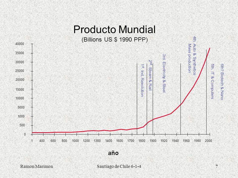 Ramon MarimonSantiago de Chile 6-1-428 y, más recientemente, en innovación (2000-2002, crecimiento anual gasto inn.: 4.4%) 19941996199820002002 Industriales 10,719,5610,0419,80 26,23 Total empresas 19,77 20,64 Intensidad innovación (gasto en innovación/cifra de negocios) 0,93 1,80