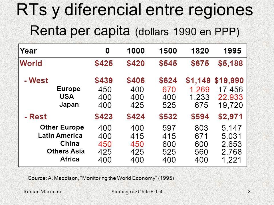 Ramon MarimonSantiago de Chile 6-1-48 RTs y diferencial entre regiones Renta per capita (dollars 1990 en PPP) Year01000150018201995 World$425$420$545$