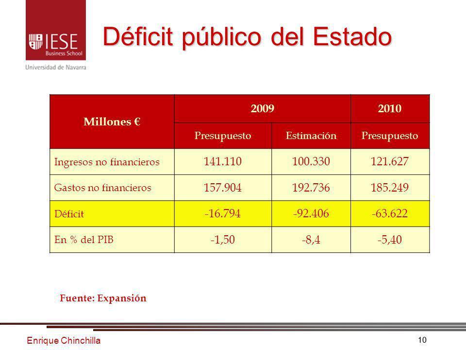 Enrique Chinchilla 10 Déficit público del Estado Millones 20092010 PresupuestoEstimaciónPresupuesto Ingresos no financieros 141.110100.330121.627 Gastos no financieros 157.904192.736185.249 Déficit -16.794-92.406-63.622 En % del PIB -1,50-8,4-5,40 Fuente: Expansión