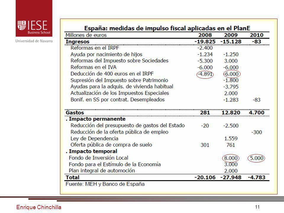 Enrique Chinchilla 11 El déficit público
