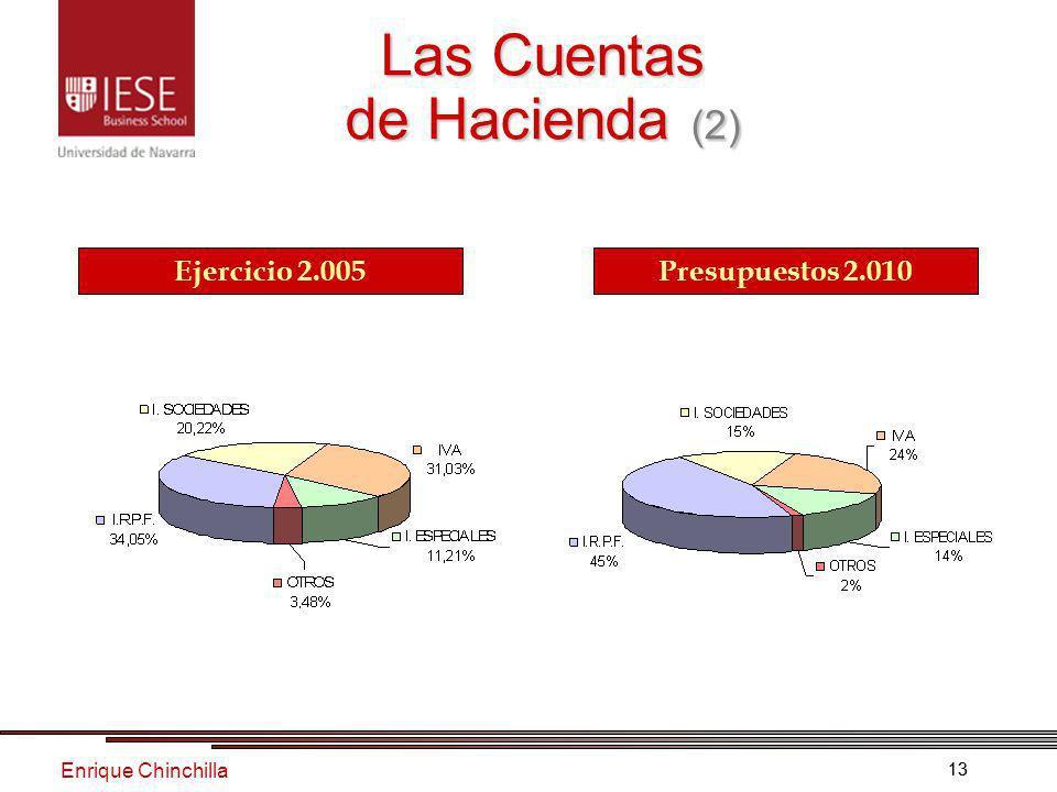 Enrique Chinchilla 13 Las Cuentas de Hacienda (2) Ejercicio 2.005 Presupuestos 2.010