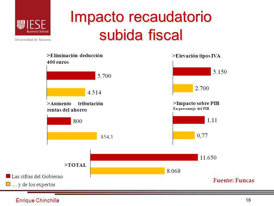 Enrique Chinchilla 16 Impacto recaudatorio subida fiscal Fuente: Funcas Las cifras del Gobierno > Eliminación deducción 400 euros >Impacto sobre PIB En porcentaje del PIB >Aumento tributación rentas del ahorro >TOTAL >Elevación tipos IVA … y de los expertos