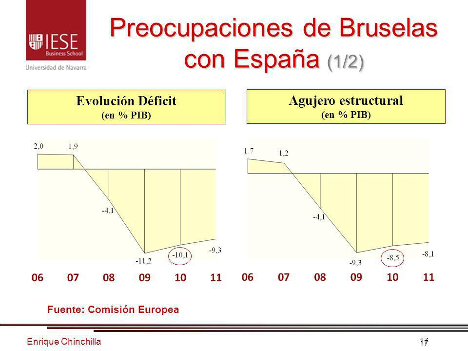 Enrique Chinchilla 17 Preocupaciones de Bruselas con España (1/2) Evolución Déficit (en % PIB) Agujero estructural (en % PIB) Fuente: Comisión Europea