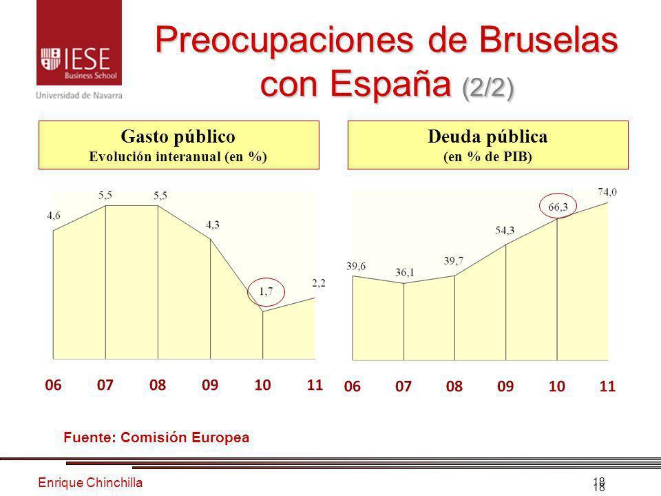 Enrique Chinchilla 18 Gasto público Evolución interanual (en %) Deuda pública (en % de PIB) Fuente: Comisión Europea Preocupaciones de Bruselas con España (2/2)
