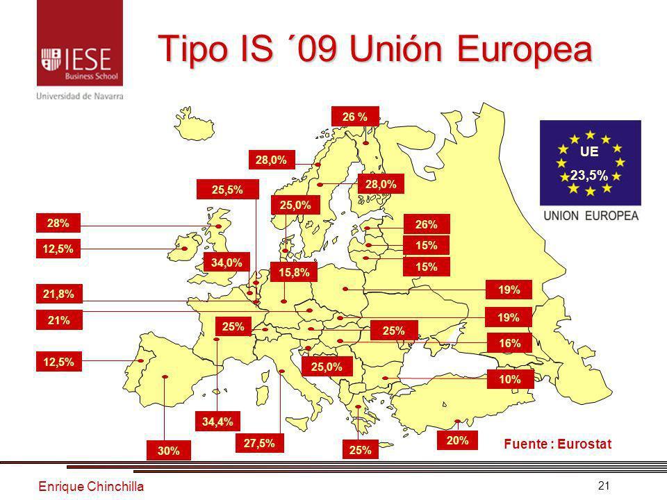 Enrique Chinchilla 21 Tipo IS ´09 Unión Europea Tipo IS ´09 Unión Europea 30% 34,4% 20% 27,5% 25% 25,0% 25% 12,5% 15,8% 21% 21,8% 34,0% 25,5% 25,0% 12,5% 28% 28,0% 26 % 15% 16% 19% UE 23,5% Fuente : Eurostat 10% 28,0% 25%