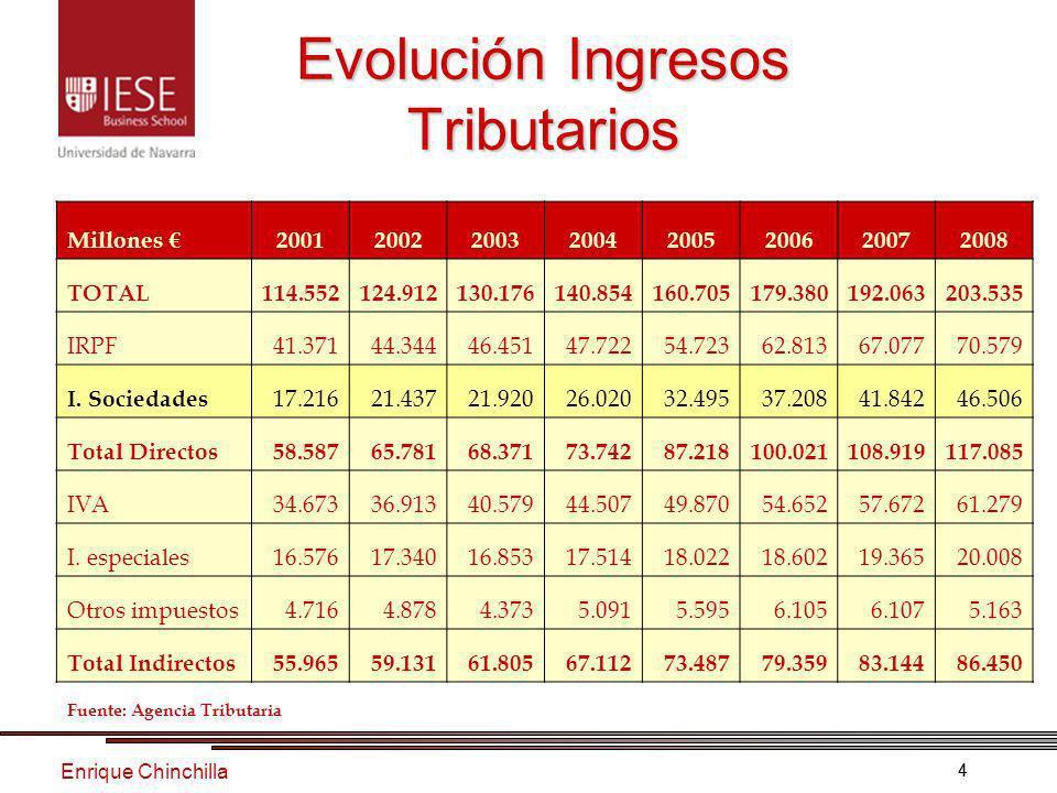 Enrique Chinchilla 55 Deducción Exportaciones T.E.A.C.
