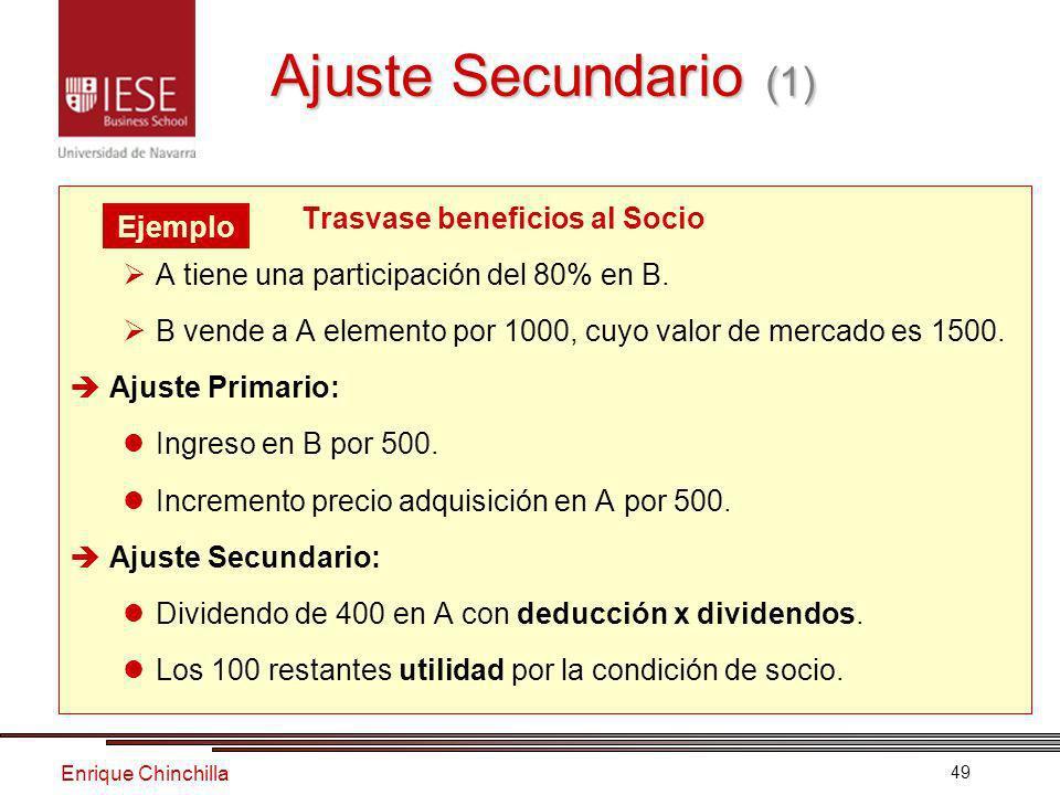 Enrique Chinchilla 49 Trasvase beneficios al Socio A tiene una participación del 80% en B.