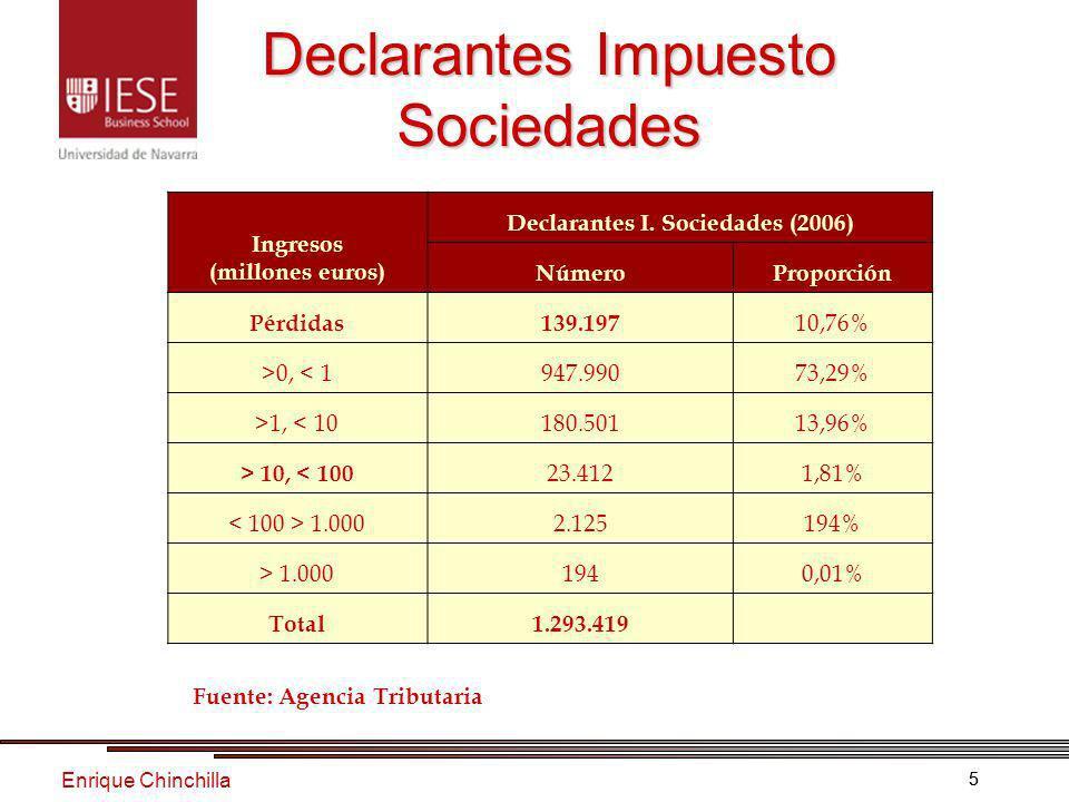Enrique Chinchilla 55 Declarantes Impuesto Sociedades Fuente: Agencia Tributaria Ingresos (millones euros) Declarantes I.
