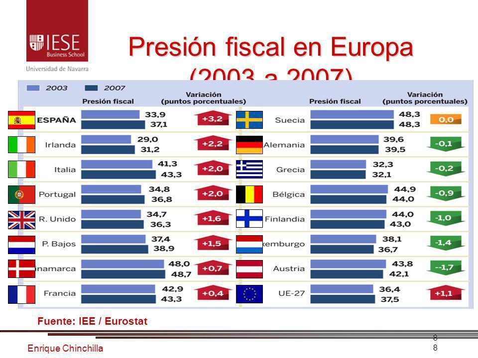 Enrique Chinchilla 8 Presión fiscal en Europa (2003 a 2007) 8 Fuente: IEE / Eurostat
