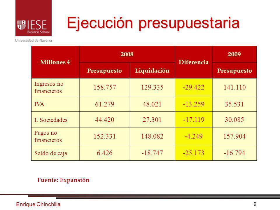 Enrique Chinchilla 99 Ejecución presupuestaria Millones 2008 Diferencia 2009 PresupuestoLiquidaciónPresupuesto Ingresos no financieros 158.757129.335-29.422141.110 IVA 61.27948.021-13.25935.531 I.