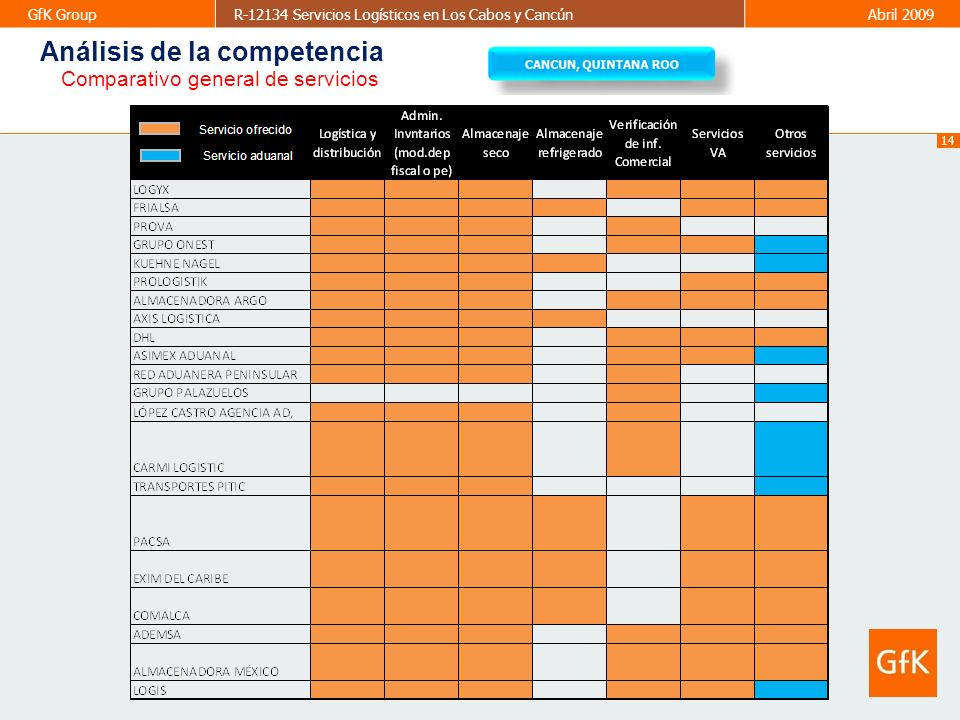 14 GfK GroupR-12134 Servicios Logísticos en Los Cabos y CancúnAbril 2009 Comparativo general de servicios Análisis de la competencia