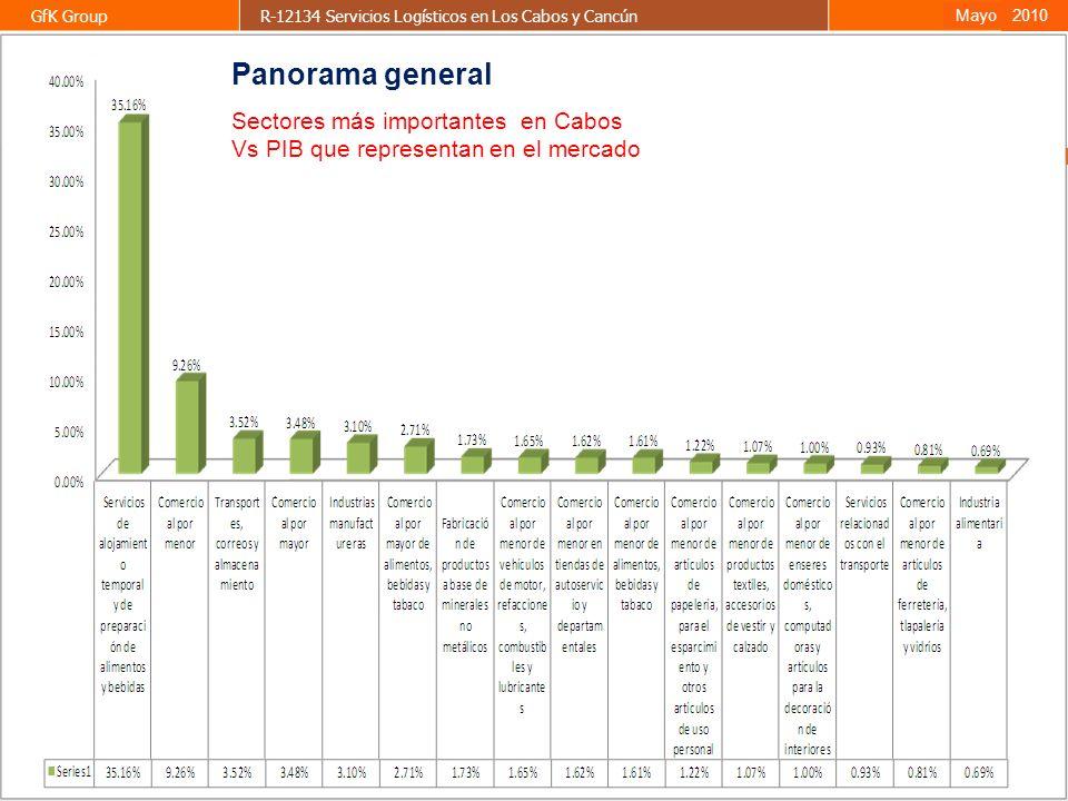 33 GfK GroupR-12134 Servicios Logísticos en Los Cabos y CancúnAbril 2009 2010 Mayo Sectores más importantes en Cabos Vs PIB que representan en el merc