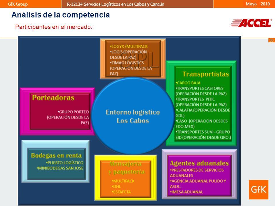 35 GfK GroupR-12134 Servicios Logísticos en Los Cabos y CancúnAbril 2009 2010 Mayo Participantes en el mercado: Análisis de la competencia