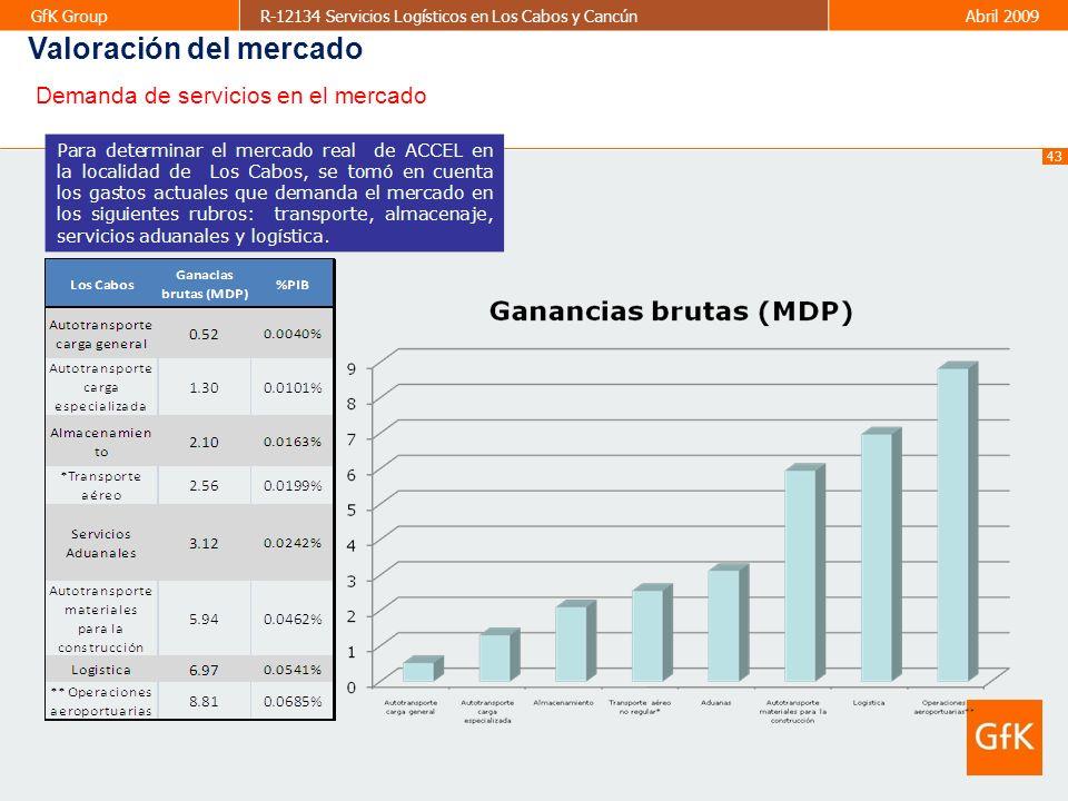 43 GfK GroupR-12134 Servicios Logísticos en Los Cabos y CancúnAbril 2009 Valoración del mercado Demanda de servicios en el mercado