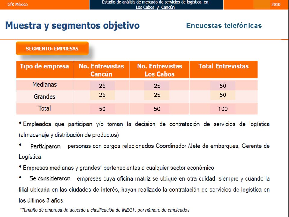 25 50 255025 50100 Encuestas telefónicas Participaron Se consideraron