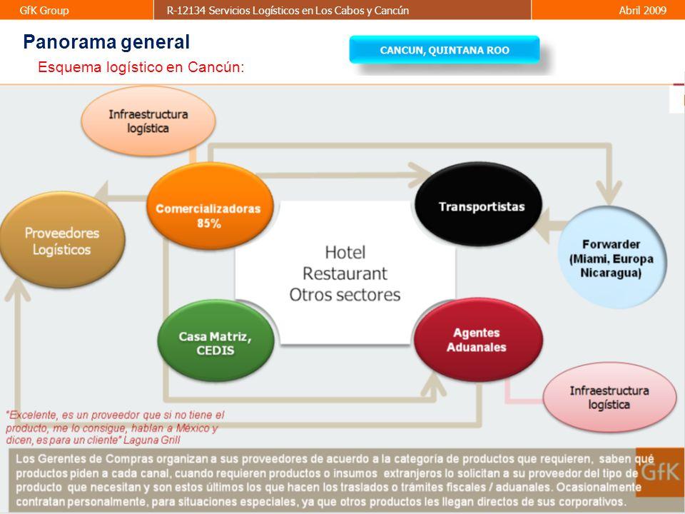 20 GfK GroupR-12134 Servicios Logísticos en Los Cabos y CancúnAbril 2009 Estimando que ACCEL al entrar al mercado obtendrá una cobertura mínima del 13.84%, observamos la grafica de la siguiente manera.