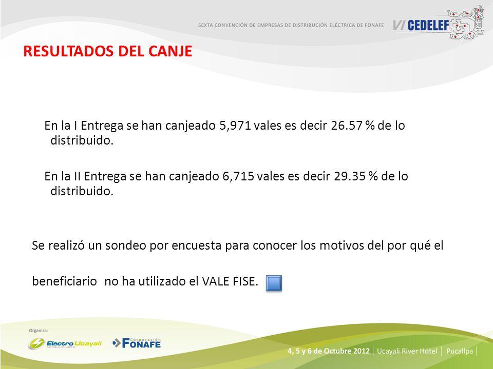 RESULTADOS DEL CANJE En la I Entrega se han canjeado 5,971 vales es decir 26.57 % de lo distribuido. En la II Entrega se han canjeado 6,715 vales es d
