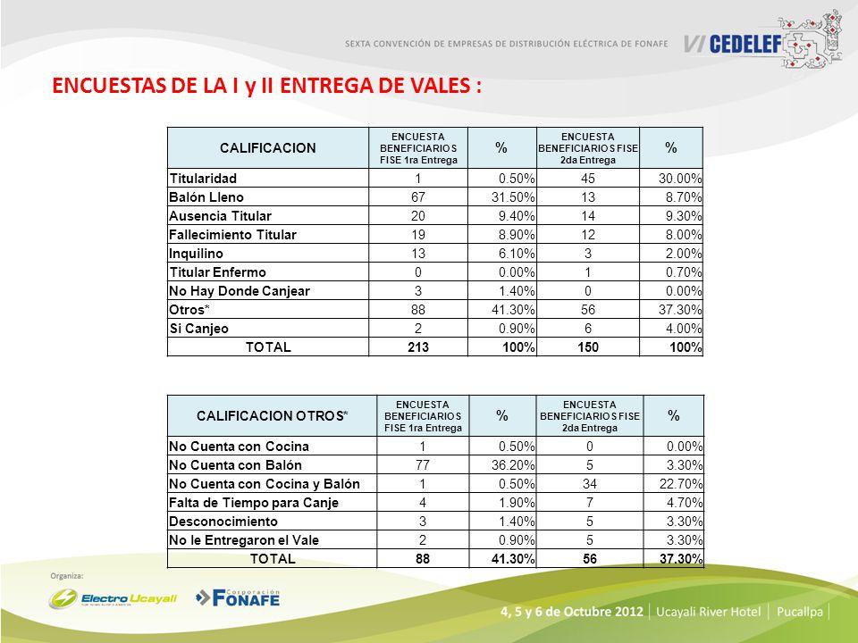 ENCUESTAS DE LA I y II ENTREGA DE VALES : CALIFICACION OTROS* ENCUESTA BENEFICIARIOS FISE 1ra Entrega % ENCUESTA BENEFICIARIOS FISE 2da Entrega % No Cuenta con Cocina10.50%00.00% No Cuenta con Balón7736.20%53.30% No Cuenta con Cocina y Balón10.50%3422.70% Falta de Tiempo para Canje41.90%74.70% Desconocimiento31.40%53.30% No le Entregaron el Vale20.90%53.30% TOTAL8841.30%5637.30% CALIFICACION ENCUESTA BENEFICIARIOS FISE 1ra Entrega % ENCUESTA BENEFICIARIOS FISE 2da Entrega % Titularidad10.50%4530.00% Balón Lleno6731.50%138.70% Ausencia Titular209.40%149.30% Fallecimiento Titular198.90%128.00% Inquilino136.10%32.00% Titular Enfermo00.00%10.70% No Hay Donde Canjear31.40%00.00% Otros*8841.30%5637.30% Si Canjeo20.90%64.00% TOTAL213100%150100%