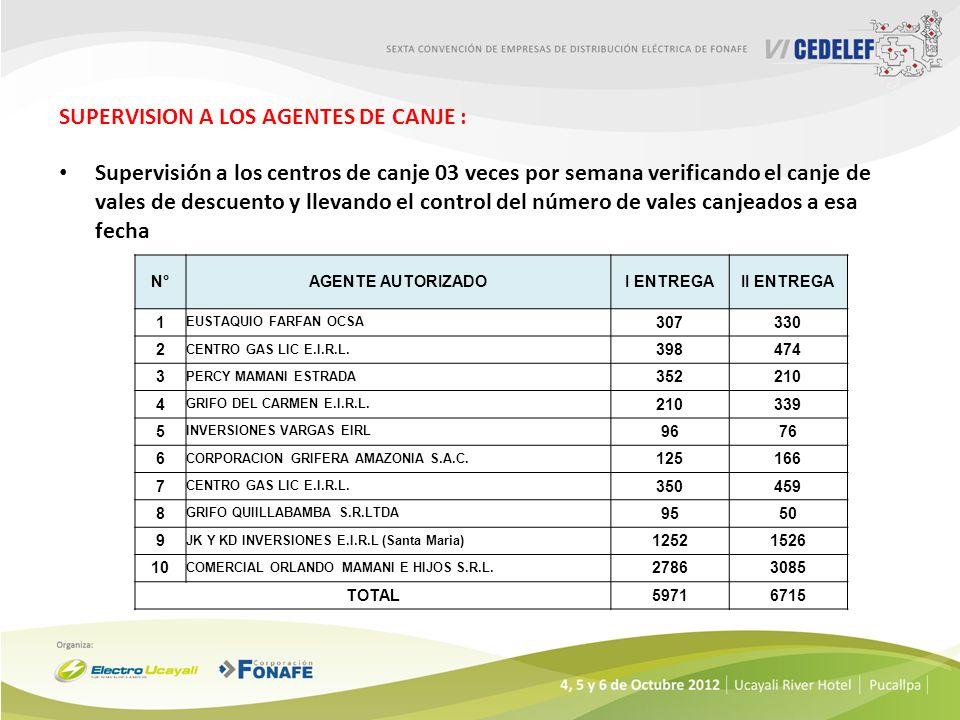 SUPERVISION A LOS AGENTES DE CANJE : Supervisión a los centros de canje 03 veces por semana verificando el canje de vales de descuento y llevando el c