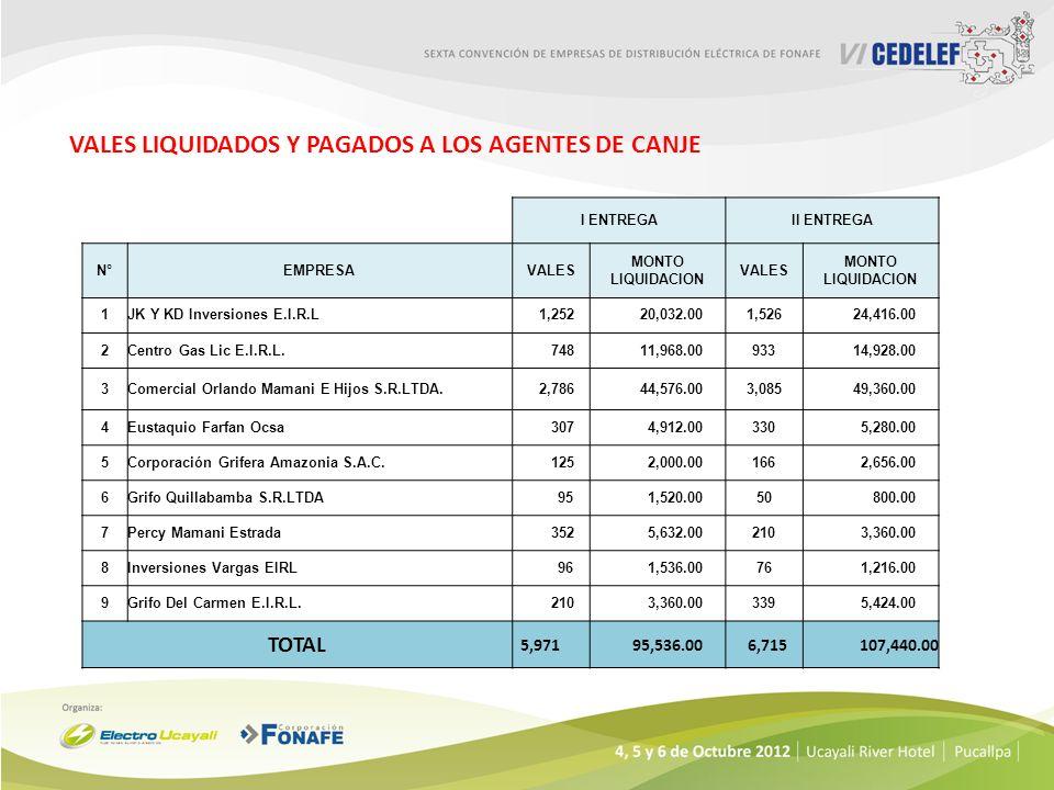 VALES LIQUIDADOS Y PAGADOS A LOS AGENTES DE CANJE I ENTREGAII ENTREGA N°EMPRESAVALES MONTO LIQUIDACION VALES MONTO LIQUIDACION 1JK Y KD Inversiones E.I.R.L 1,252 20,032.001,526 24,416.00 2Centro Gas Lic E.I.R.L.