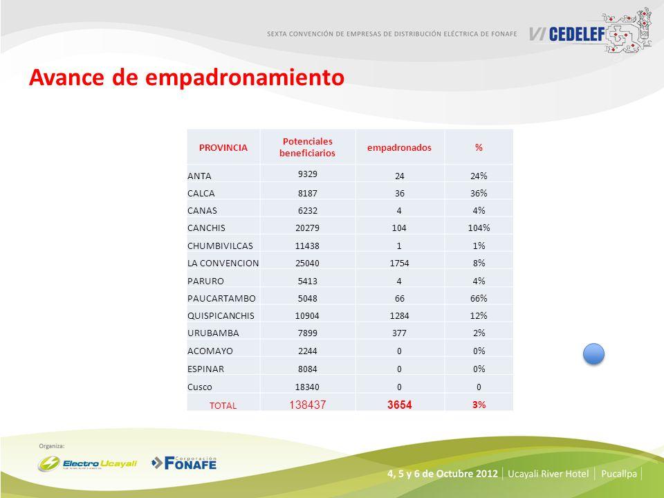 Avance de empadronamiento PROVINCIA Potenciales beneficiarios empadronados% ANTA 9329 2424% CALCA81873636% CANAS623244% CANCHIS20279104104% CHUMBIVILC