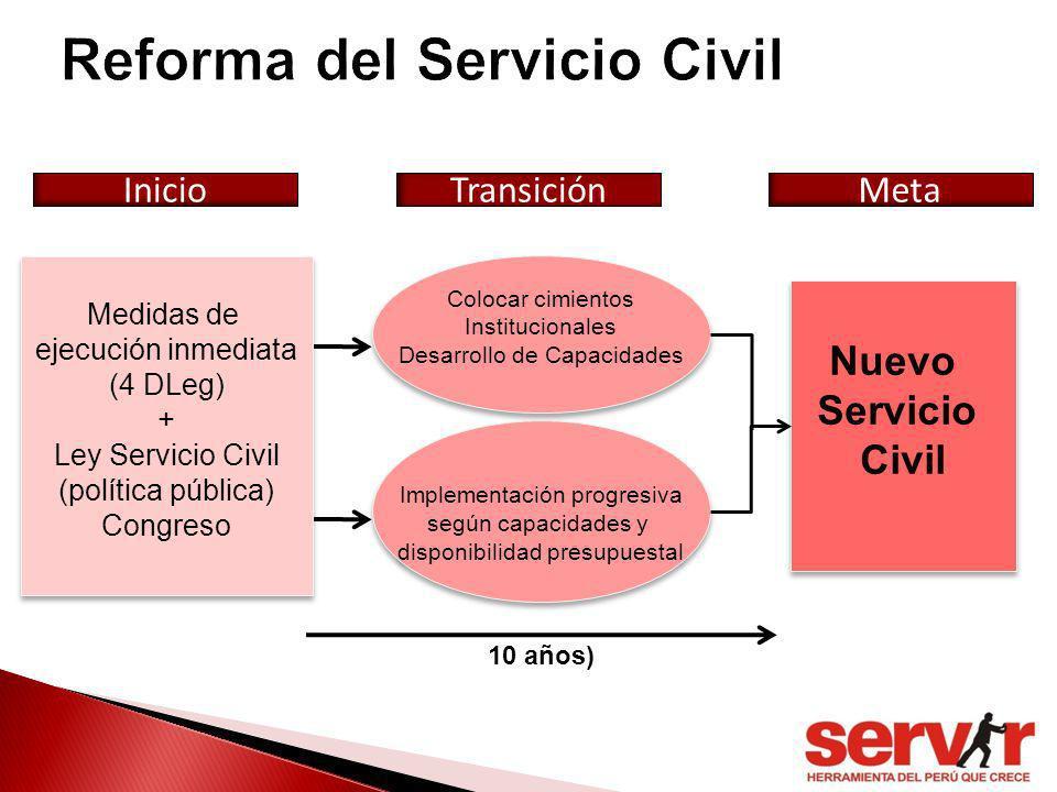 13 Medidas de ejecución inmediata (4 DLeg) + Ley Servicio Civil (política pública) Congreso Medidas de ejecución inmediata (4 DLeg) + Ley Servicio Civ