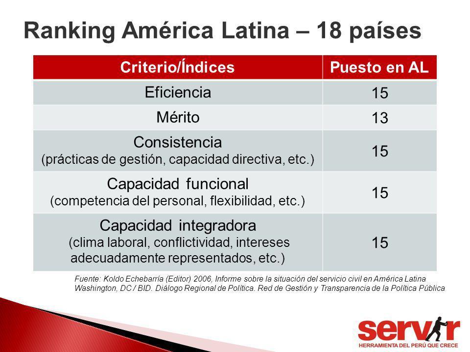 Ranking América Latina – 18 países Criterio/ÍndicesPuesto en AL Eficiencia 15 Mérito 13 Consistencia (prácticas de gestión, capacidad directiva, etc.)