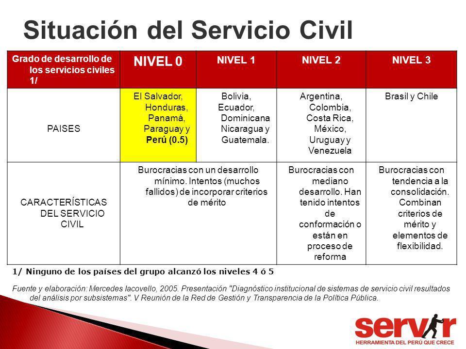 Situación del Servicio Civil Grado de desarrollo de los servicios civiles 1/ NIVEL 0 NIVEL 1NIVEL 2NIVEL 3 PAISES El Salvador, Honduras, Panamá, Parag