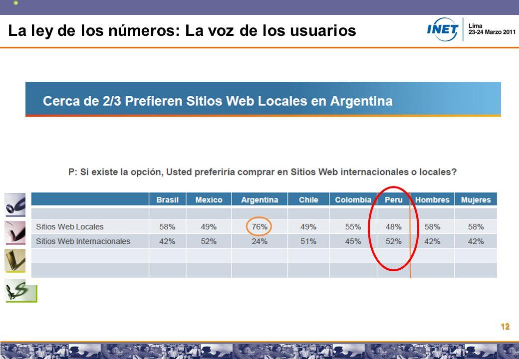 Copyright © 2008 Marcos Pueyrredon Copyright © 2008 Marcos Pueyrredon 12 La ley de los números: La voz de los usuarios