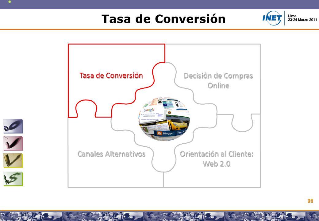 Copyright © 2008 Marcos Pueyrredon Copyright © 2008 Marcos Pueyrredon 20 Tasa de Conversión Decisión de Compras Online Canales Alternativos Orientación al Cliente: Web 2.0 Tasa de Conversión