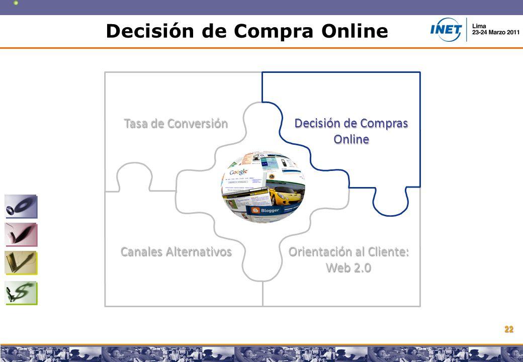 Copyright © 2008 Marcos Pueyrredon Copyright © 2008 Marcos Pueyrredon 22 Tasa de Conversión Decisión de Compras Online Canales Alternativos Orientación al Cliente: Web 2.0 Decisión de Compra Online
