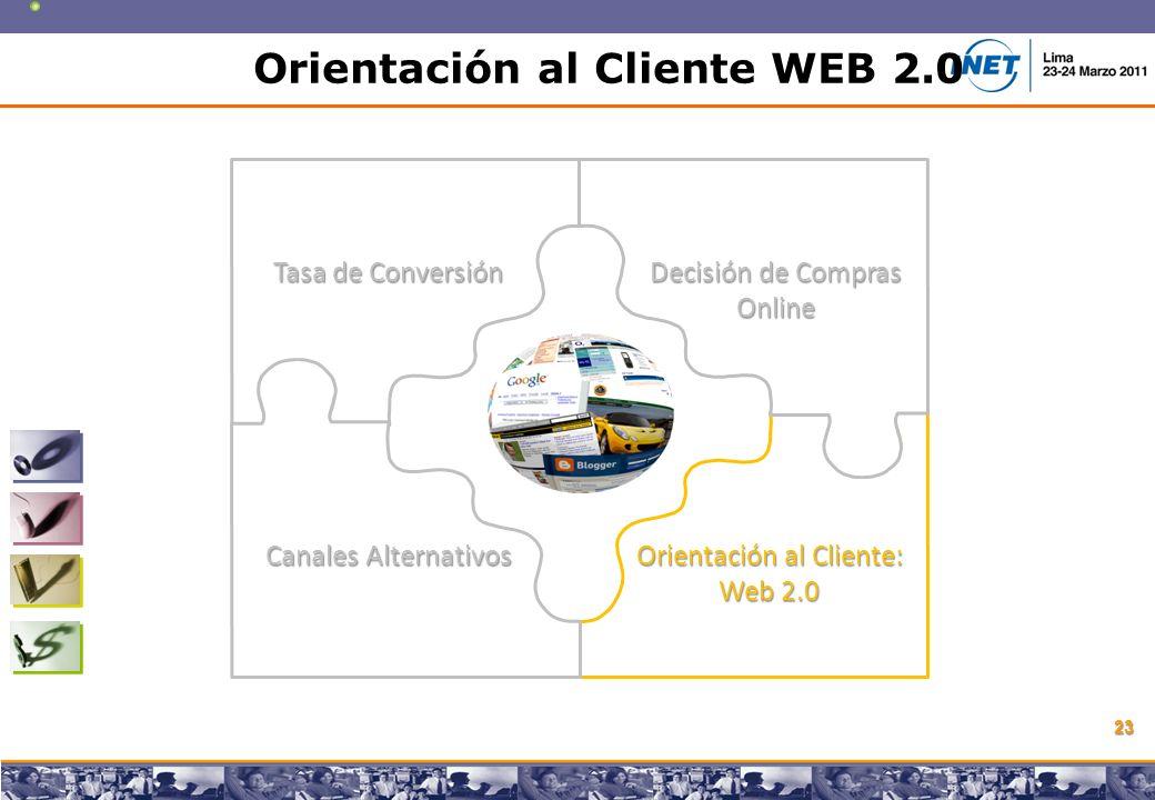 Copyright © 2008 Marcos Pueyrredon Copyright © 2008 Marcos Pueyrredon 23 Tasa de Conversión Decisión de Compras Online Canales Alternativos Orientación al Cliente: Web 2.0 Orientación al Cliente WEB 2.0