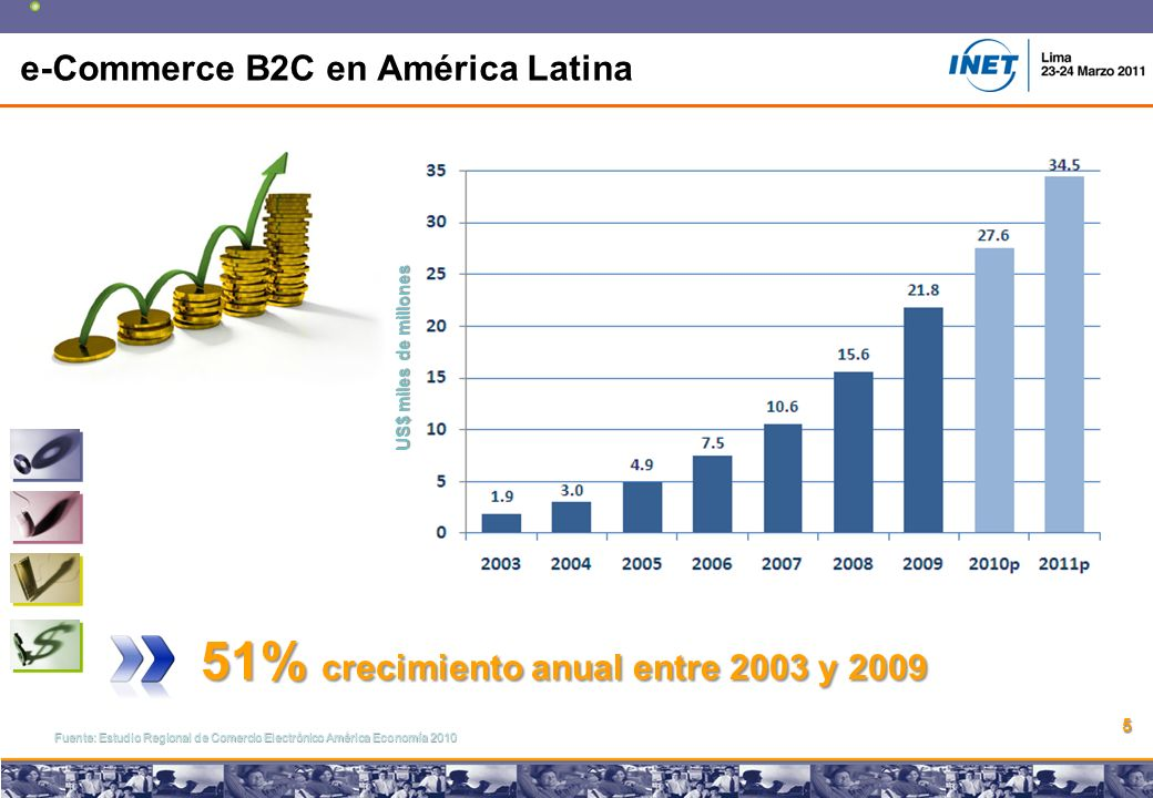 Copyright © 2008 Marcos Pueyrredon Copyright © 2008 Marcos Pueyrredon 5 e-Commerce B2C en América Latina Fuente: Estudio Regional de Comercio Electrónico América Economía 2010 51% crecimiento anual entre 2003 y 2009 US$ miles de millones