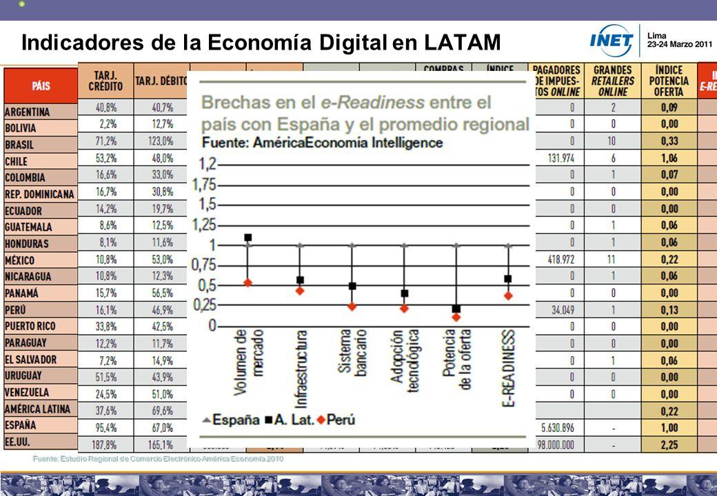 Copyright © 2008 Marcos Pueyrredon Copyright © 2008 Marcos Pueyrredon 9 Indicadores de la Economía Digital en LATAM Fuente: Estudio Regional de Comercio Electrónico América Economía 2010