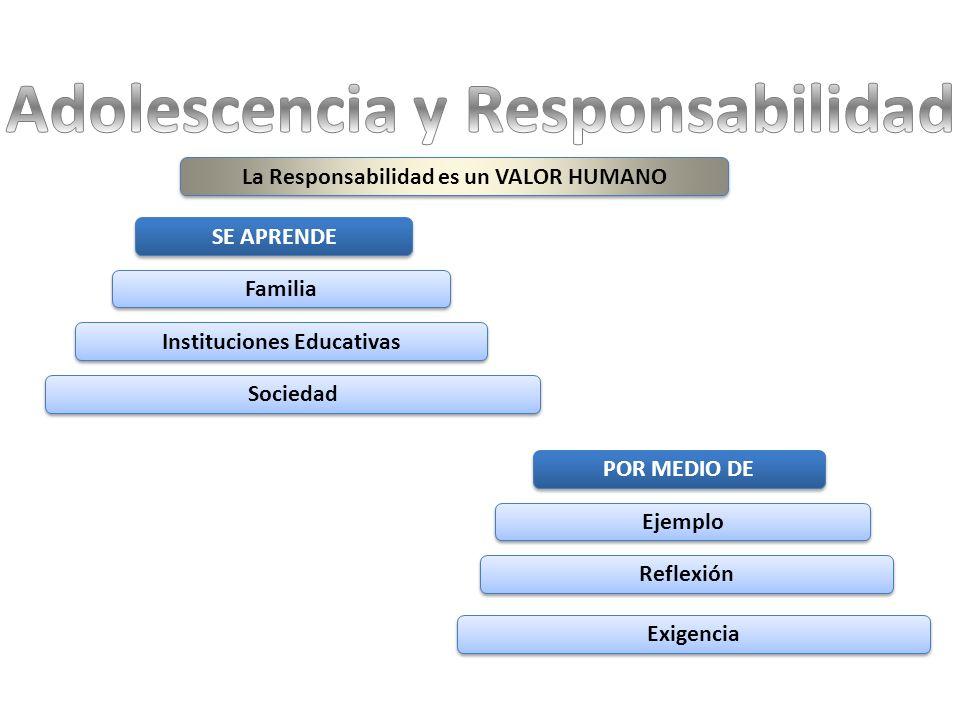 La Responsabilidad es un VALOR HUMANO SE APRENDE Familia Instituciones Educativas Sociedad POR MEDIO DE Ejemplo Reflexión Exigencia