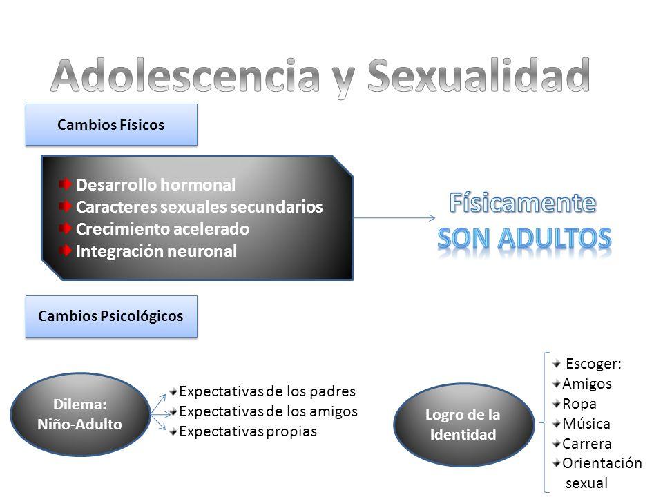 Cambios Físicos Cambios Psicológicos Desarrollo hormonal Caracteres sexuales secundarios Crecimiento acelerado Integración neuronal Dilema: Niño-Adult
