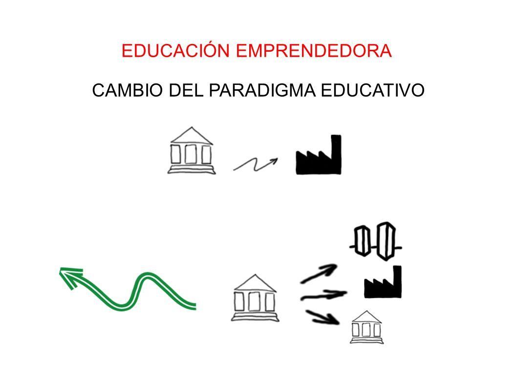 CAMBIO DEL PARADIGMA EDUCATIVO EDUCACIÓN EMPRENDEDORA