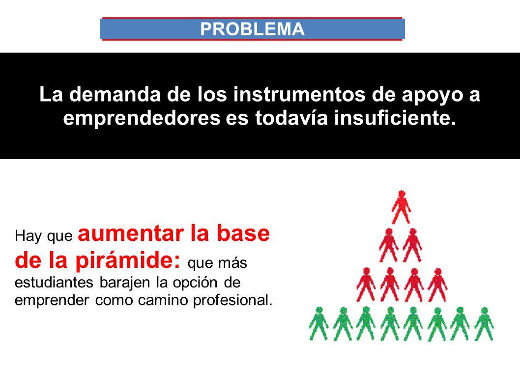 INCUBADORAS NUESTRAS UNIVERSIDADES NO CUMPLEN EL PAPEL DE ORGANIZACIONES INCUBADORAS PROBLEMA