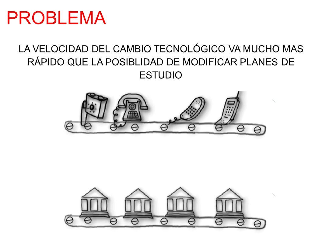 LA VELOCIDAD DEL CAMBIO TECNOLÓGICO VA MUCHO MAS RÁPIDO QUE LA POSIBLIDAD DE MODIFICAR PLANES DE ESTUDIO PROBLEMA