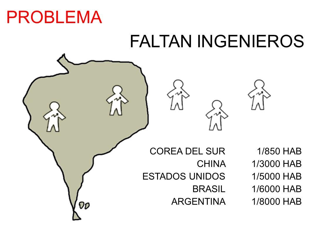 FALTAN INGENIEROS COREA DEL SUR 1/850 HAB CHINA 1/3000 HAB ESTADOS UNIDOS 1/5000 HAB BRASIL 1/6000 HAB ARGENTINA 1/8000 HAB PROBLEMA