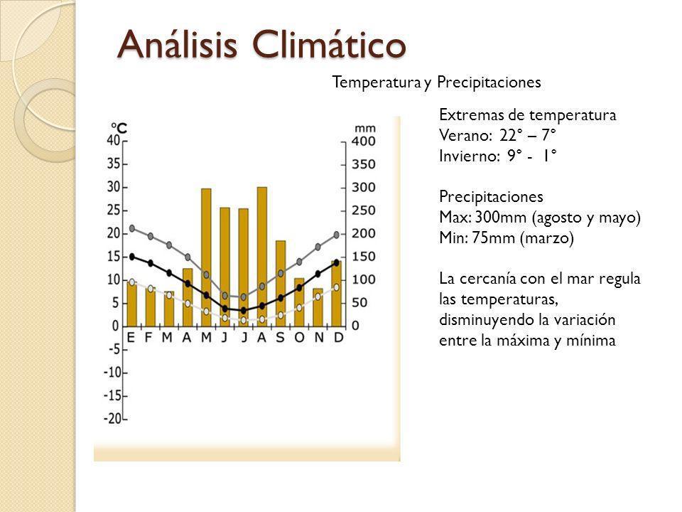 Análisis Climático Temperatura y Precipitaciones Extremas de temperatura Verano: 22° – 7° Invierno: 9° - 1° Precipitaciones Max: 300mm (agosto y mayo)