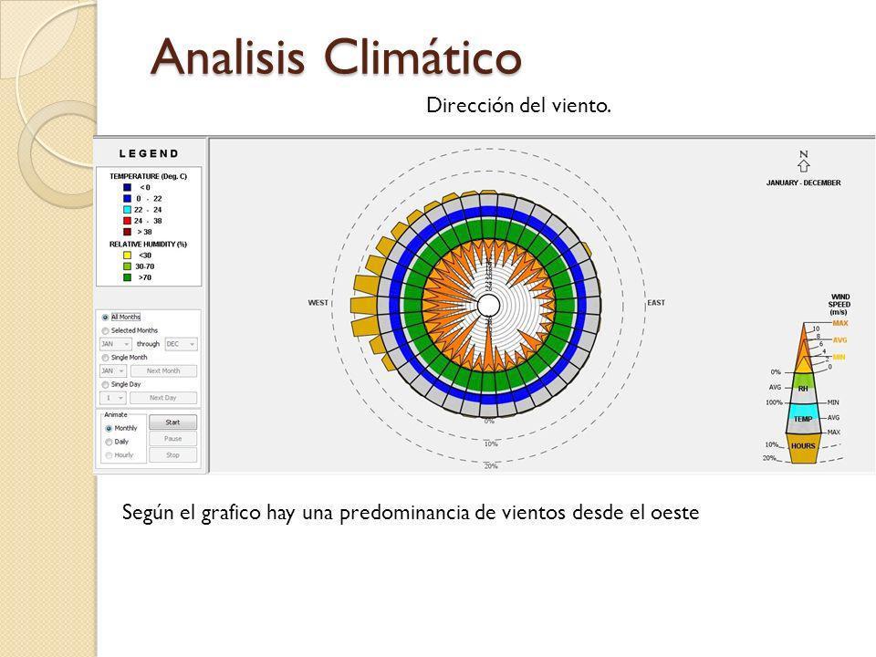 Analisis Climático Dirección del viento. Según el grafico hay una predominancia de vientos desde el oeste