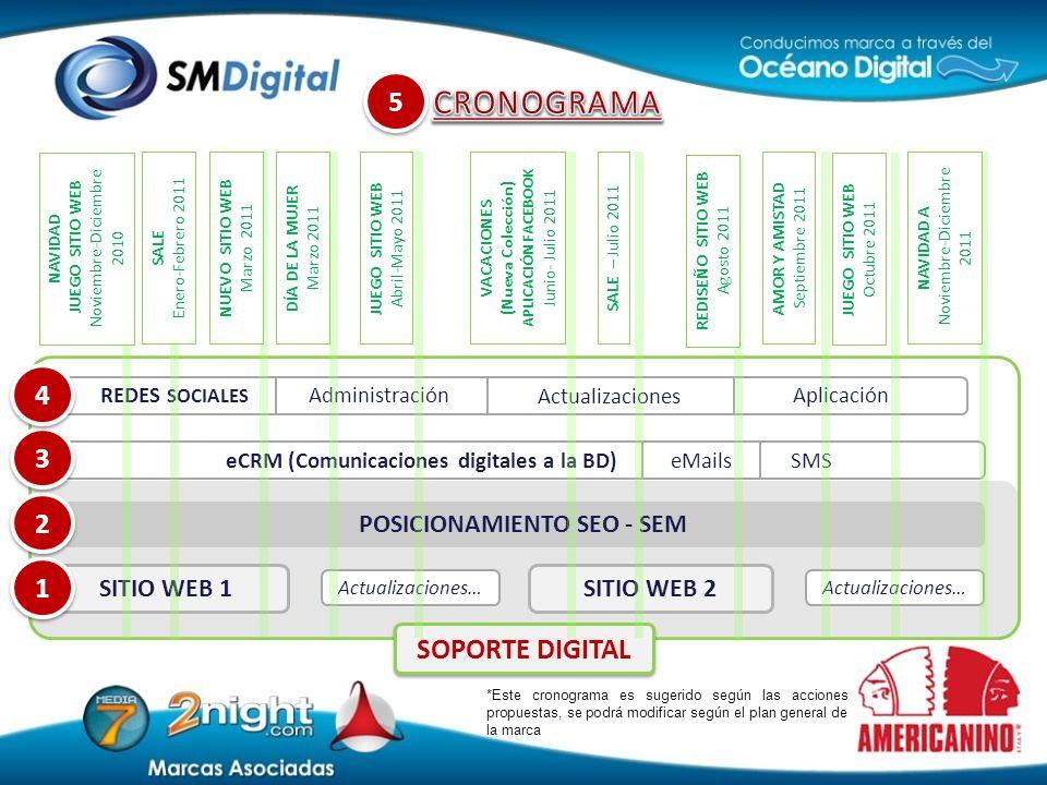 Actualizaciones… SITIO WEB 2 Actualizaciones… SITIO WEB 1 1 1 POSICIONAMIENTO SEO - SEM 2 2 eCRM (Comunicaciones digitales a la BD) eMails SMS 3 3 SOP