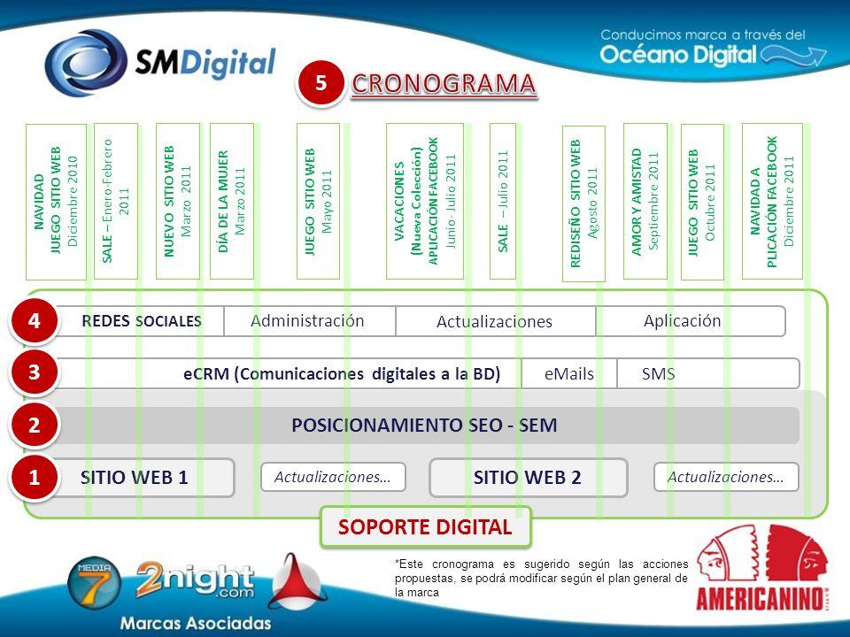 Actualizaciones… SITIO WEB 2 Actualizaciones… SITIO WEB 1 1 1 POSICIONAMIENTO SEO - SEM 2 2 eCRM (Comunicaciones digitales a la BD) eMails SMS 3 3 5 5